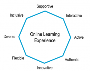 tudelft-online-learning-experience